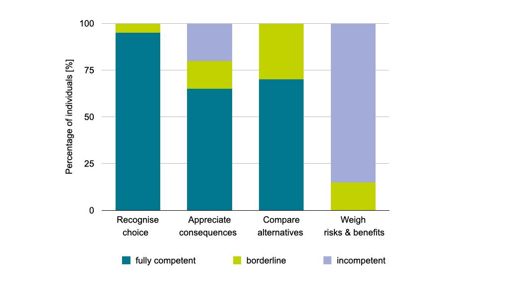 Decision making capacity in dementia in numbers