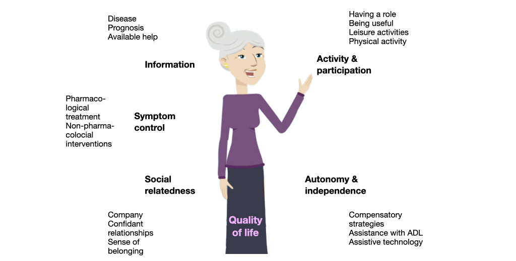 meeting needs improves quality of live in dementia