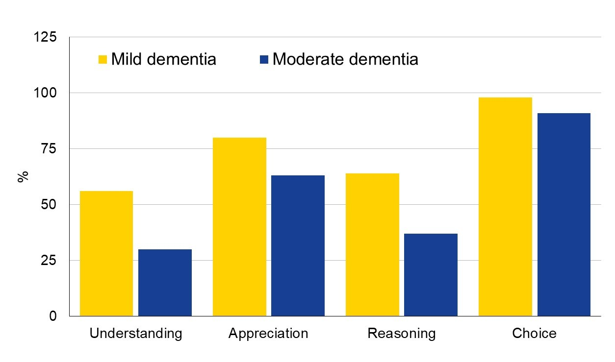 dementia and decision making